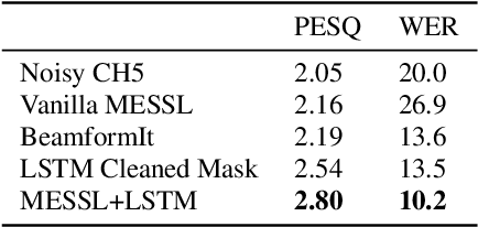Figure 2 for Improved MVDR Beamforming Using LSTM Speech Models to Clean Spatial Clustering Masks