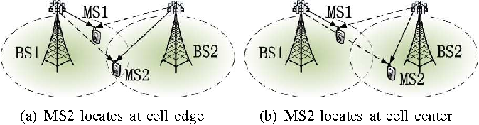 Impact of Channel Asymmetry on Base Station Cooperative Transmission