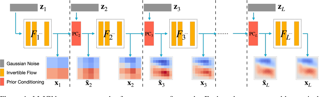 Figure 1 for Multiscale Invertible Generative Networks for High-Dimensional Bayesian Inference