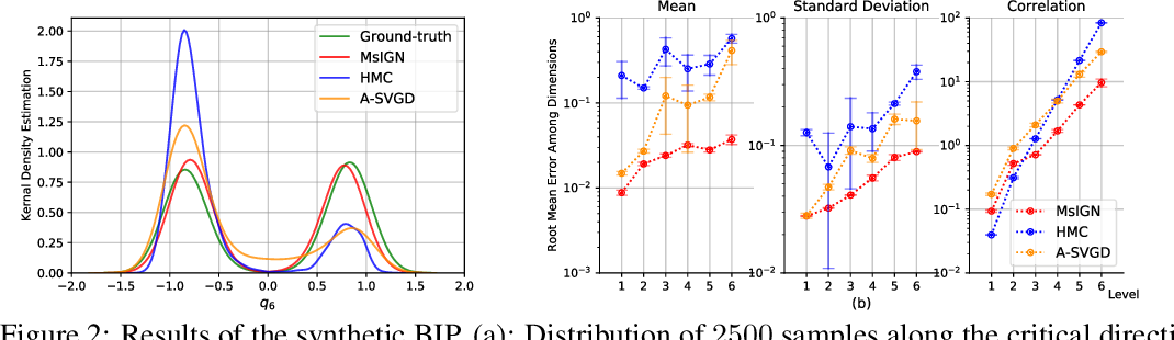 Figure 2 for Multiscale Invertible Generative Networks for High-Dimensional Bayesian Inference