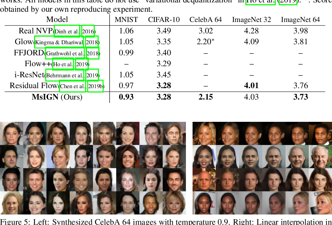 Figure 3 for Multiscale Invertible Generative Networks for High-Dimensional Bayesian Inference