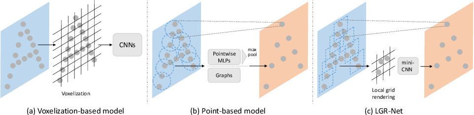 Figure 1 for Local Grid Rendering Networks for 3D Object Detection in Point Clouds