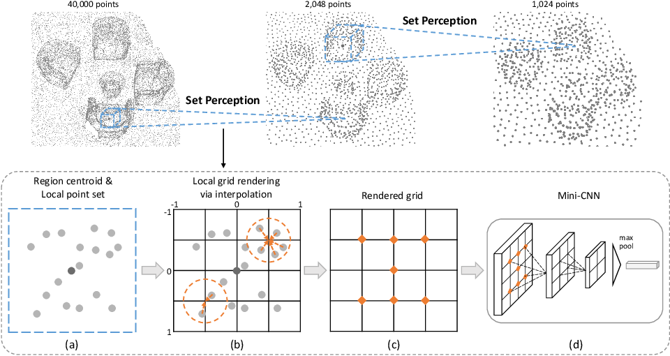 Figure 3 for Local Grid Rendering Networks for 3D Object Detection in Point Clouds