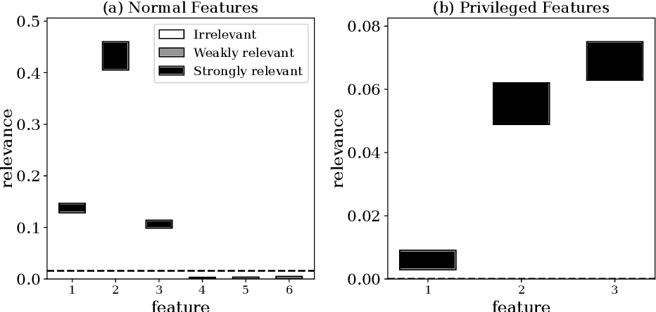 Figure 4 for Feature Relevance Determination for Ordinal Regression in the Context of Feature Redundancies and Privileged Information