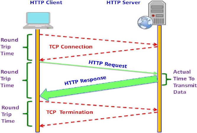 Native Web Communication Protocols and Their Effects on the