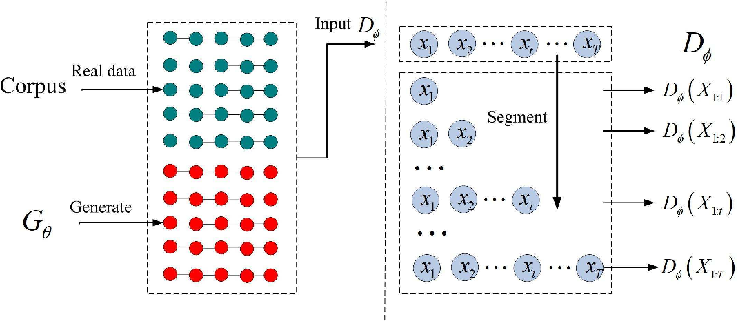 Figure 1 for Adversarial Sub-sequence for Text Generation