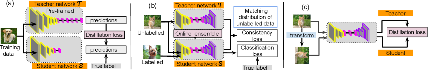 Figure 1 for Knowledge Distillation and Student-Teacher Learning for Visual Intelligence: A Review and New Outlooks
