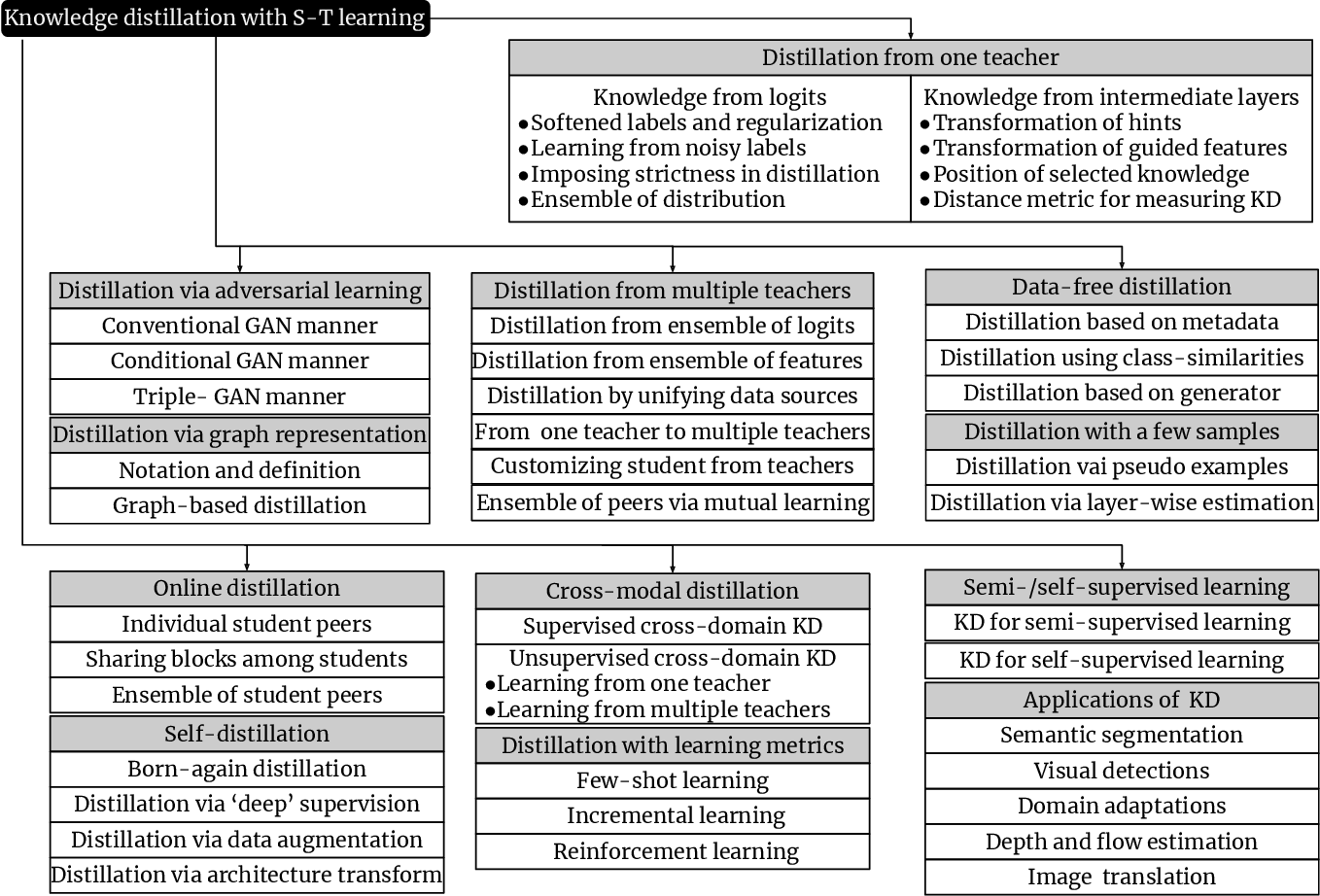 Figure 3 for Knowledge Distillation and Student-Teacher Learning for Visual Intelligence: A Review and New Outlooks