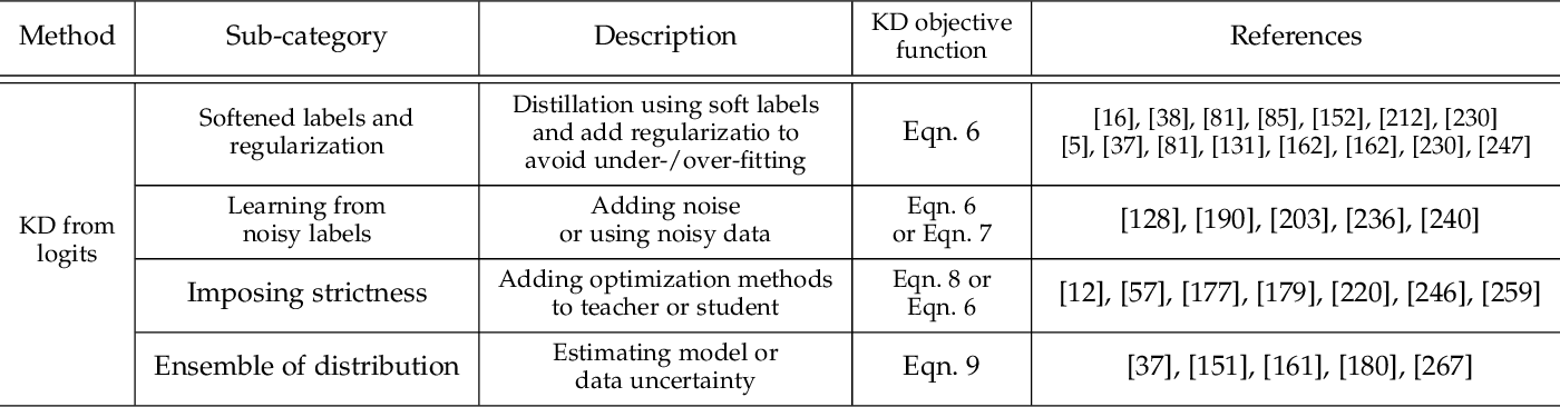 Figure 2 for Knowledge Distillation and Student-Teacher Learning for Visual Intelligence: A Review and New Outlooks
