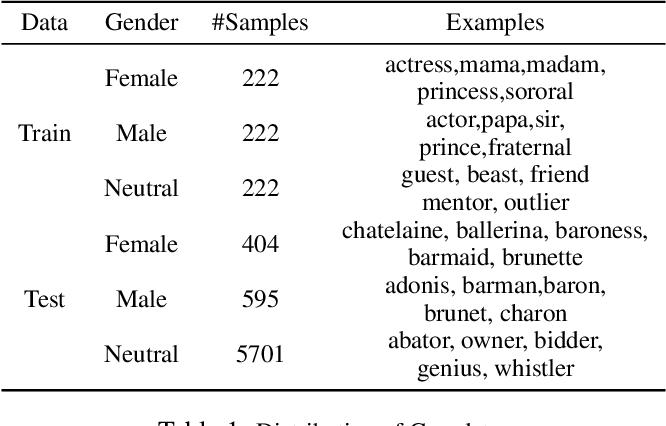 Figure 2 for Investigating Gender Bias in BERT