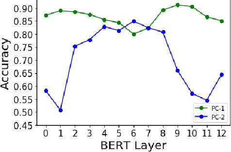 Figure 3 for Investigating Gender Bias in BERT