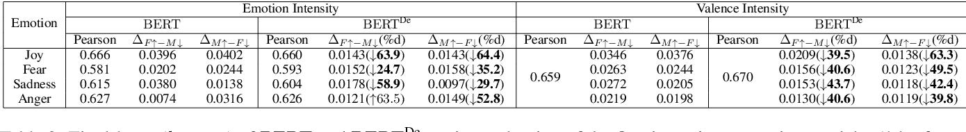 Figure 4 for Investigating Gender Bias in BERT