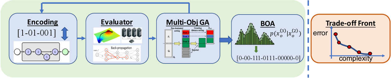 Figure 1 for NSGA-NET: A Multi-Objective Genetic Algorithm for Neural Architecture Search