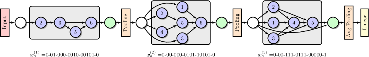 Figure 3 for NSGA-NET: A Multi-Objective Genetic Algorithm for Neural Architecture Search
