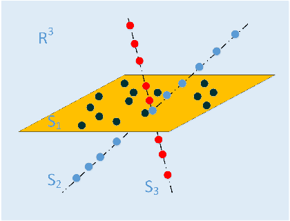 Figure 1 for Kernel Two-Dimensional Ridge Regression for Subspace Clustering