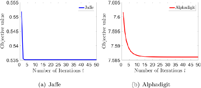 Figure 4 for Kernel Two-Dimensional Ridge Regression for Subspace Clustering
