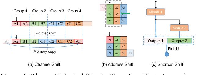 Figure 1 for Shift-based Primitives for Efficient Convolutional Neural Networks