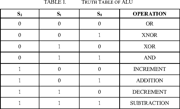 table i  truth table of alu