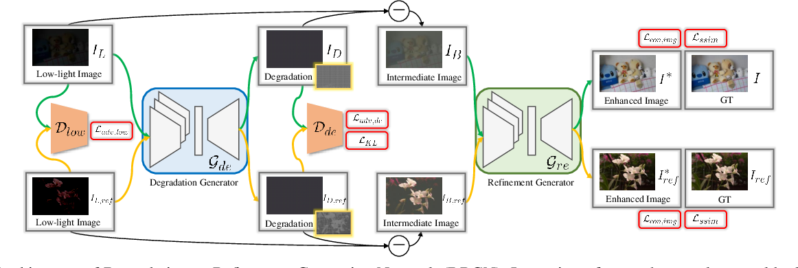 Figure 3 for Degrade is Upgrade: Learning Degradation for Low-light Image Enhancement
