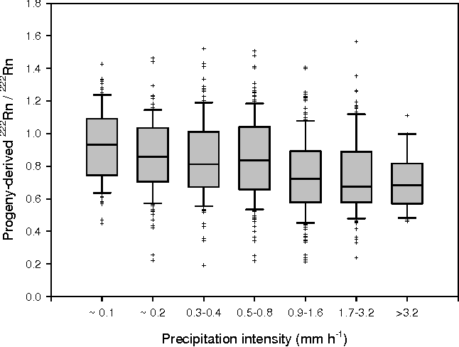 Fig. 6. Ratio of the activity concentrations of progeny-derived 222Rn and 222Rn summar zed for different ranges of precipit t on intensity (instrumental background and calibration have been harmonized between detectors). Boxes i dicate median, upper and lower quartile, whiskers 10th and 90th percentile, crosses are outliers. Each range includes between about 120 and 180 hourly values, except for precipitation intensities >3.2 mm h−1 (n=29). The lowest precipitation intensities are near the detection limit of the instrument and therefore only approximate.