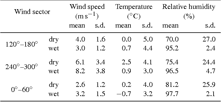 Table 1. Means and standard deviation (s.d.) of meteorological parameters for the three main wind sectors during dry (no precipitation) and wet (precipitation >0) conditions.