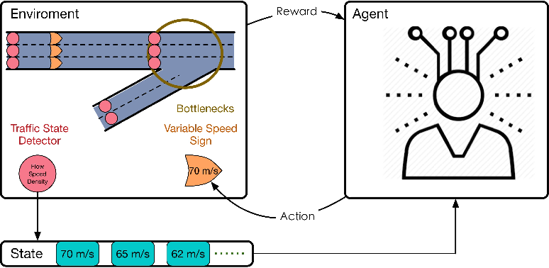 Figure 1 for Differential Variable Speed Limits Control for Freeway Recurrent Bottlenecks via Deep Reinforcement learning
