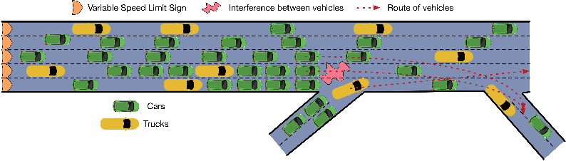 Figure 3 for Differential Variable Speed Limits Control for Freeway Recurrent Bottlenecks via Deep Reinforcement learning