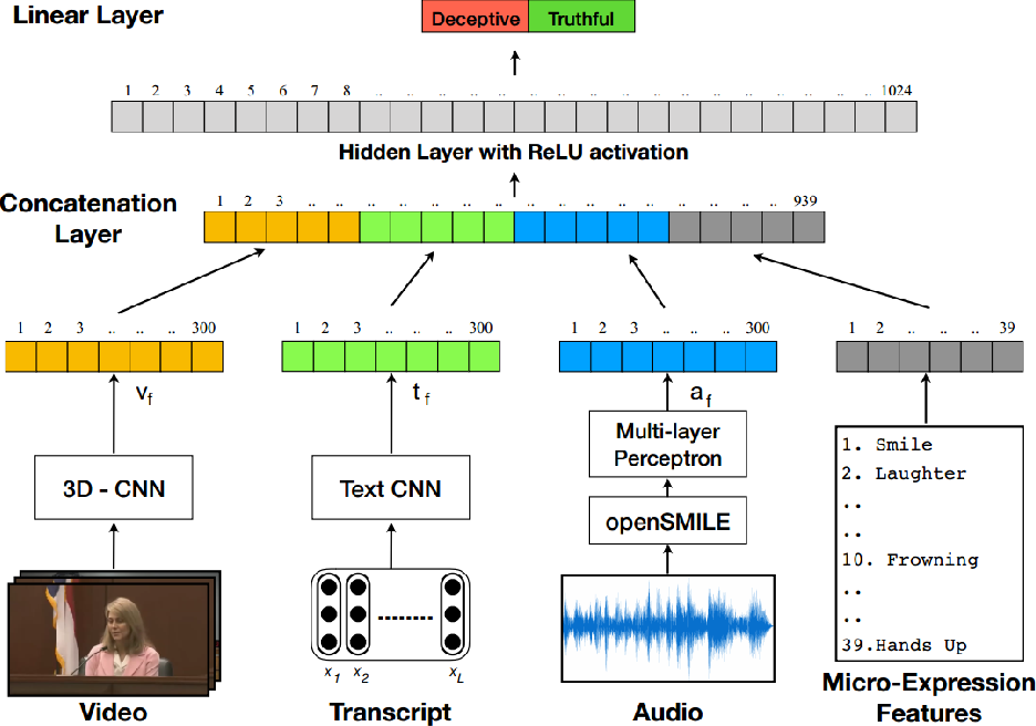 Figure 1 for A Deep Learning Approach for Multimodal Deception Detection