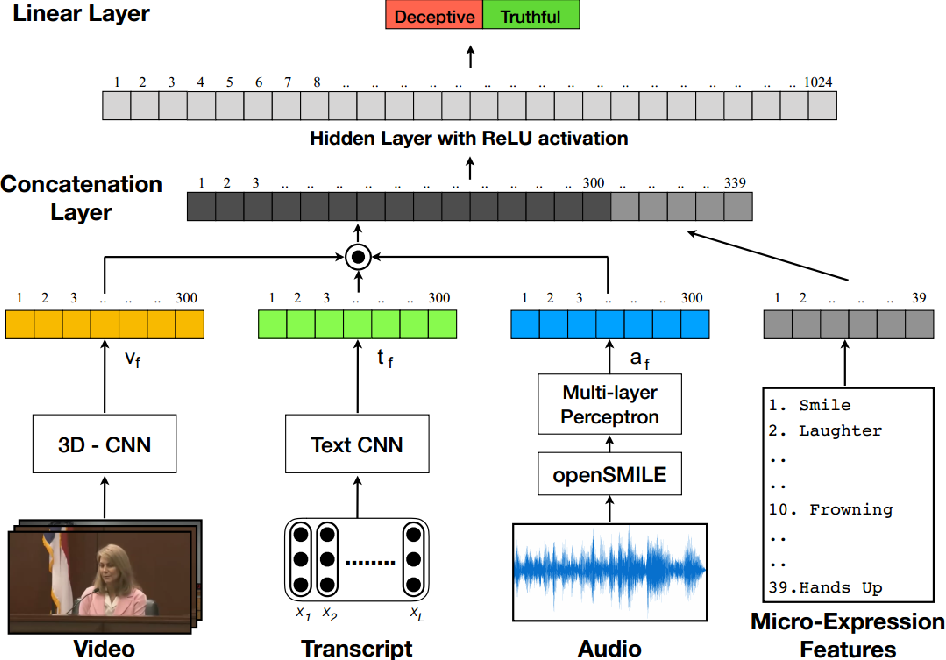 Figure 3 for A Deep Learning Approach for Multimodal Deception Detection
