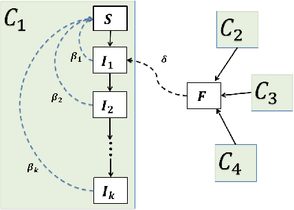 Figure 1 for Learning to Forecast and Forecasting to Learn from the COVID-19 Pandemic