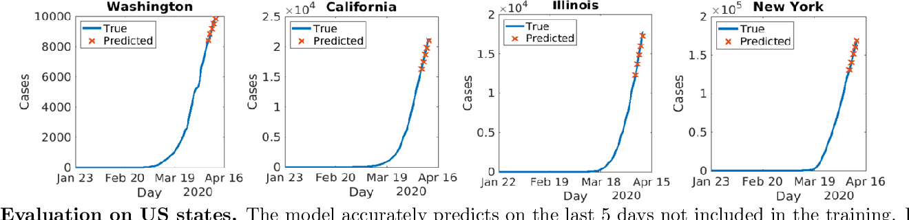 Figure 2 for Learning to Forecast and Forecasting to Learn from the COVID-19 Pandemic