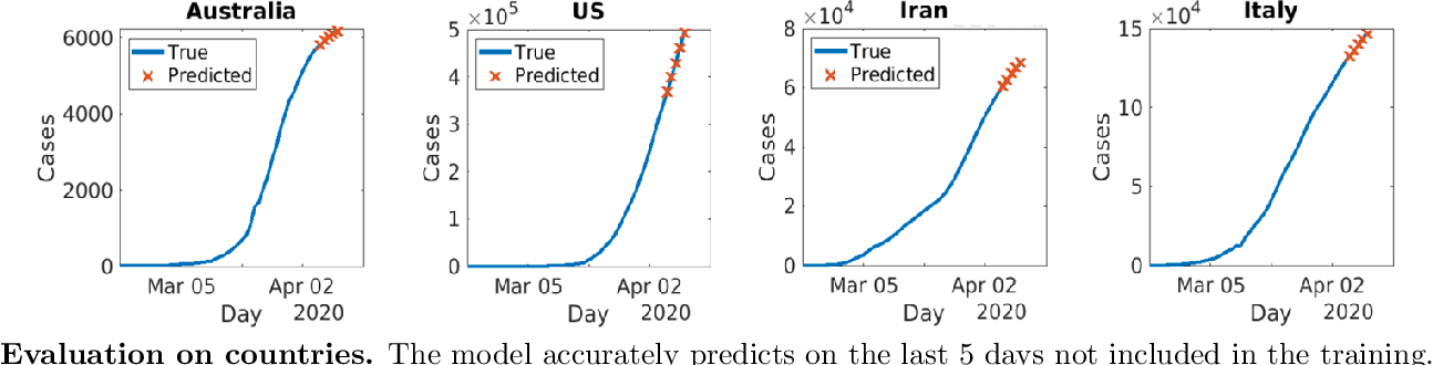 Figure 4 for Learning to Forecast and Forecasting to Learn from the COVID-19 Pandemic
