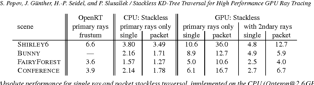 Table 3 from Stackless KD-Tree Traversal for High Performance GPU