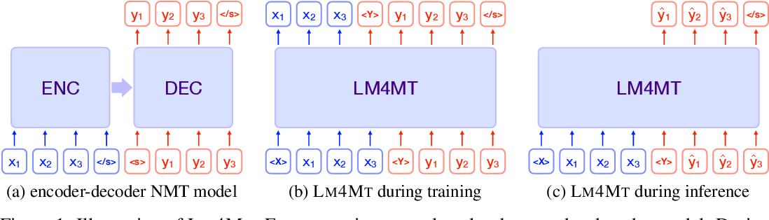 Figure 1 for Language Models are Good Translators