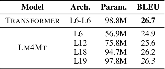 Figure 4 for Language Models are Good Translators