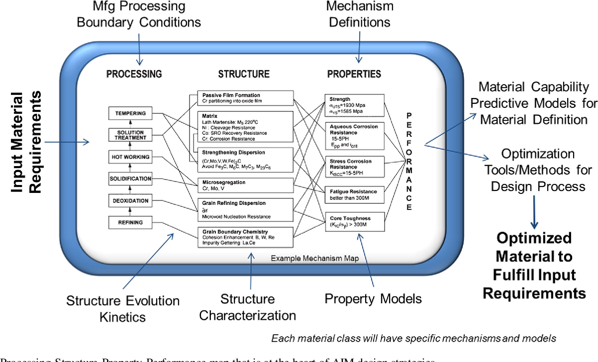 Making the Case for a Model-Based Definition of Engineering