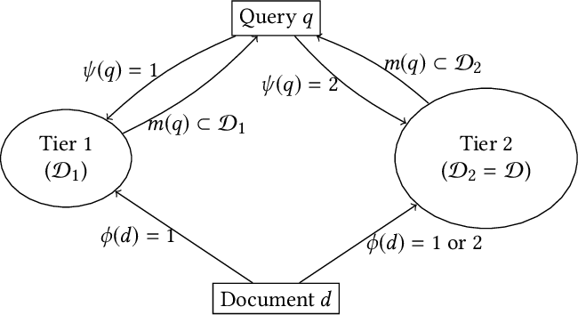 Figure 2 for Tiering as a Stochastic Submodular Optimization Problem