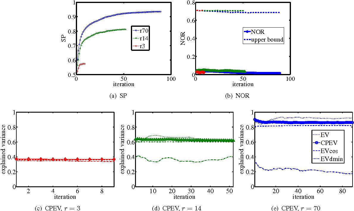 Figure 4 for Sparse Principal Component Analysis via Rotation and Truncation