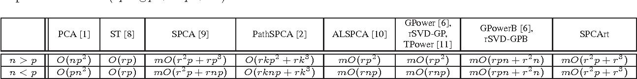 Figure 1 for Sparse Principal Component Analysis via Rotation and Truncation
