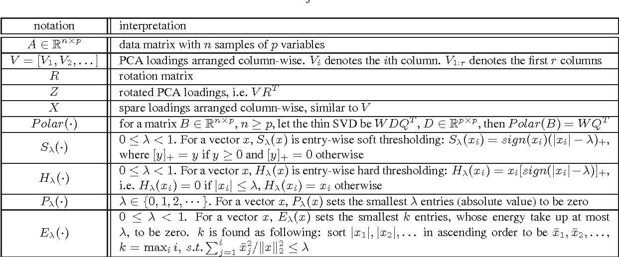 Figure 3 for Sparse Principal Component Analysis via Rotation and Truncation