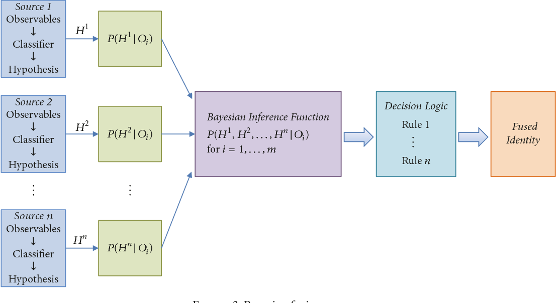 Figure 3 from Enhancing Health Risk Prediction with Deep Learning on