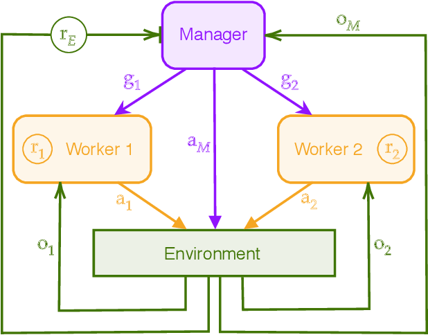 Figure 1 for Feudal Multi-Agent Hierarchies for Cooperative Reinforcement Learning