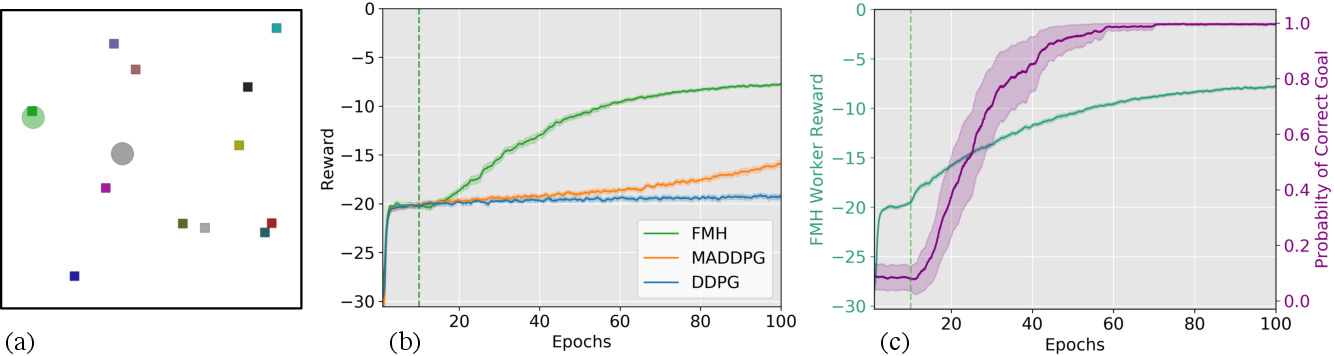 Figure 3 for Feudal Multi-Agent Hierarchies for Cooperative Reinforcement Learning