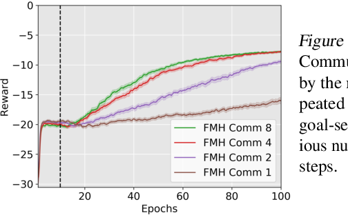 Figure 4 for Feudal Multi-Agent Hierarchies for Cooperative Reinforcement Learning