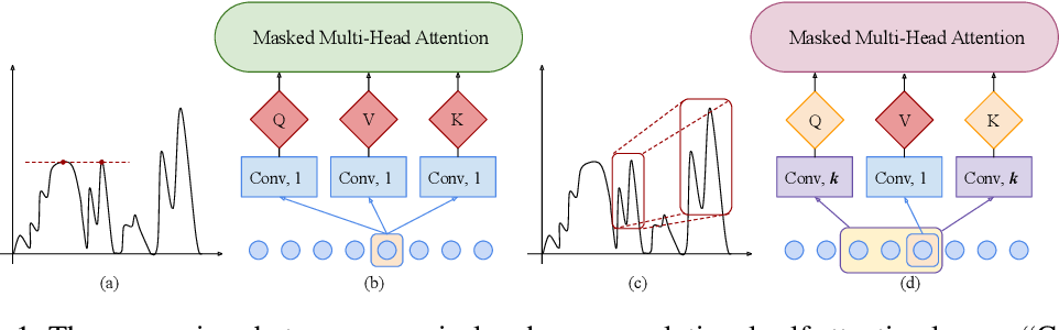 Figure 1 for Enhancing the Locality and Breaking the Memory Bottleneck of Transformer on Time Series Forecasting