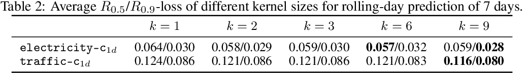 Figure 4 for Enhancing the Locality and Breaking the Memory Bottleneck of Transformer on Time Series Forecasting