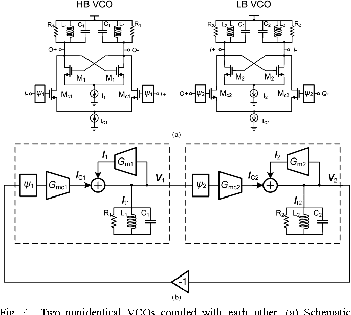 Figure 4 from A 0 4–6-GHz Frequency Synthesizer Using Dual