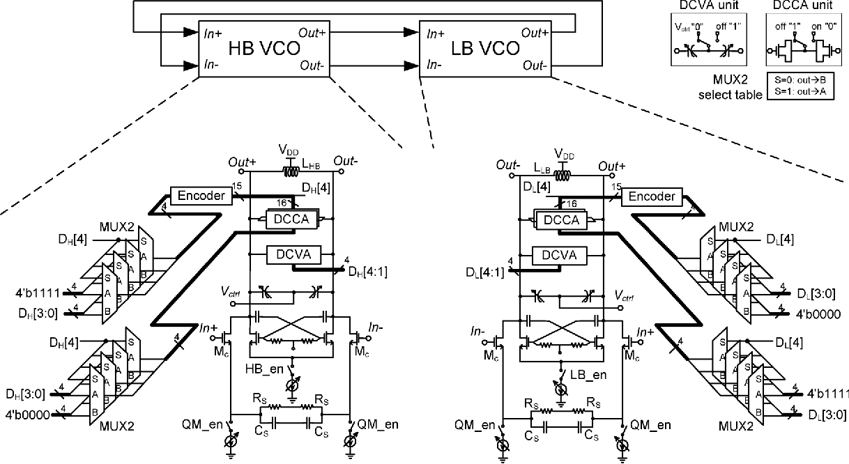 A 046 Ghz Frequency Synthesizer Using Dual Mode Vco For Software 12ghz With Linear Modulation Defined Radio Semantic Scholar
