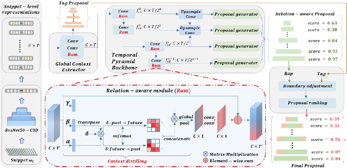 Figure 3 for Accurate Temporal Action Proposal Generation with Relation-Aware Pyramid Network