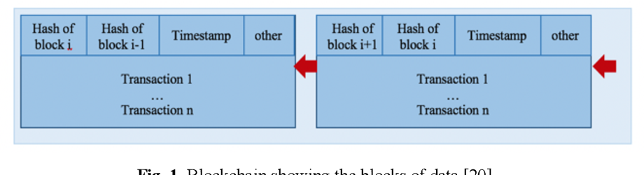 Figure 1 for GPSPiChain-Blockchain based Self-Contained Family Security System in Smart Home